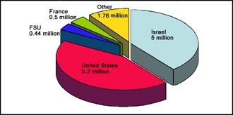 The distribution of world Jewry, according to statistics in a study by the Jewish Agency's Institute for Jewish People Policy Planning. ()