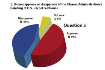 aption: Question No. 5 in the American Jewish Committee polls indicated falling support for Obama's handling of the U.S.-Israel relationship   (American Jewish Committee)