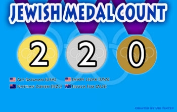Current medal count for Jewish and Israeli Olympians (Created by Uri Fintzy)